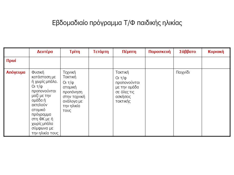 Εβδομαδιαίο πρόγραμμα Τ/Φ παιδικής ηλικίας ΔευτέραΤρίτηΤετάρτηΠέμπτηΠαρασκευήΣάββατοΚυριακή Πρωί ΑπόγευμαΦυσική κατάσταση με ή χωρίς μπάλα. Οι τ/φ προ