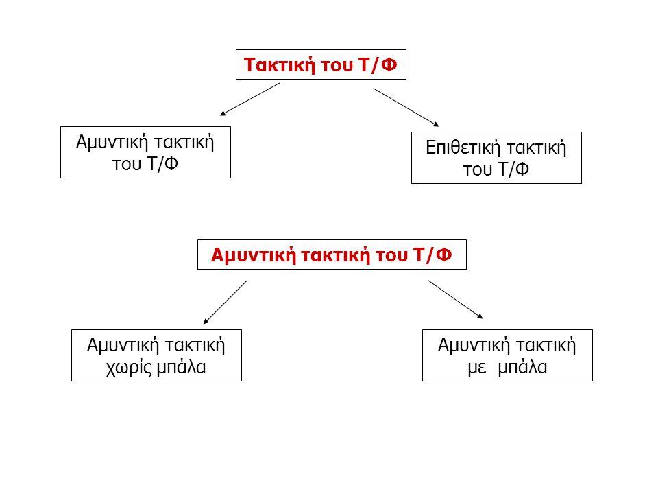 Τακτική του Τ/Φ Αμυντική τακτική του Τ/Φ Επιθετική τακτική του Τ/Φ Αμυντική τακτική του Τ/Φ Αμυντική τακτική χωρίς μπάλα Αμυντική τακτική με μπάλα