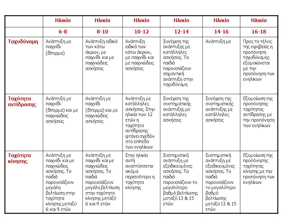 Ηλικία 6-88-1010-1212-1414-1616-18 Ταχυδύναμη Ανάπτυξη με παιχνίδι (δίτερμα) Ανάπτυξη ειδικά των κάτω άκρων, με παιχνίδι και με παιχνιώδεις ασκήσεις Σ