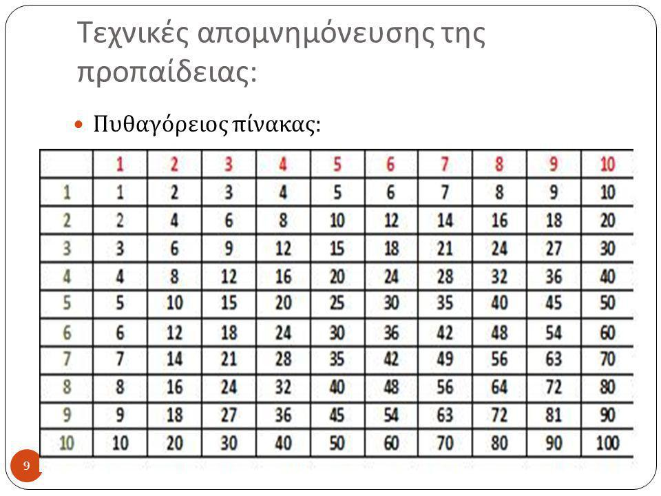 Τεχνικές απομνημόνευσης της προπαίδειας 10 Χρήση βασικών αριθμητικών δεδομένων :  Πολλαπλασιασμός επί 0: όλοι οι πολλαπλασιασμοί με το 0 έχουν γινόμενο 0.