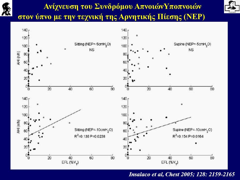 Insalaco et al, Chest 2005; 128: 2159-2165 Ανίχνευση του Συνδρόμου ΑπνοιώνΥποπνοιών στον ύπνο με την τεχνική της Αρνητικής Πίεσης (NEP)