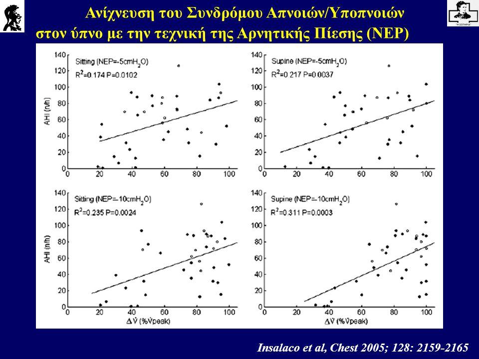 Ανίχνευση του Συνδρόμου Απνοιών/Υποπνοιών στον ύπνο με την τεχνική της Αρνητικής Πίεσης (NEP) Insalaco et al, Chest 2005; 128: 2159-2165