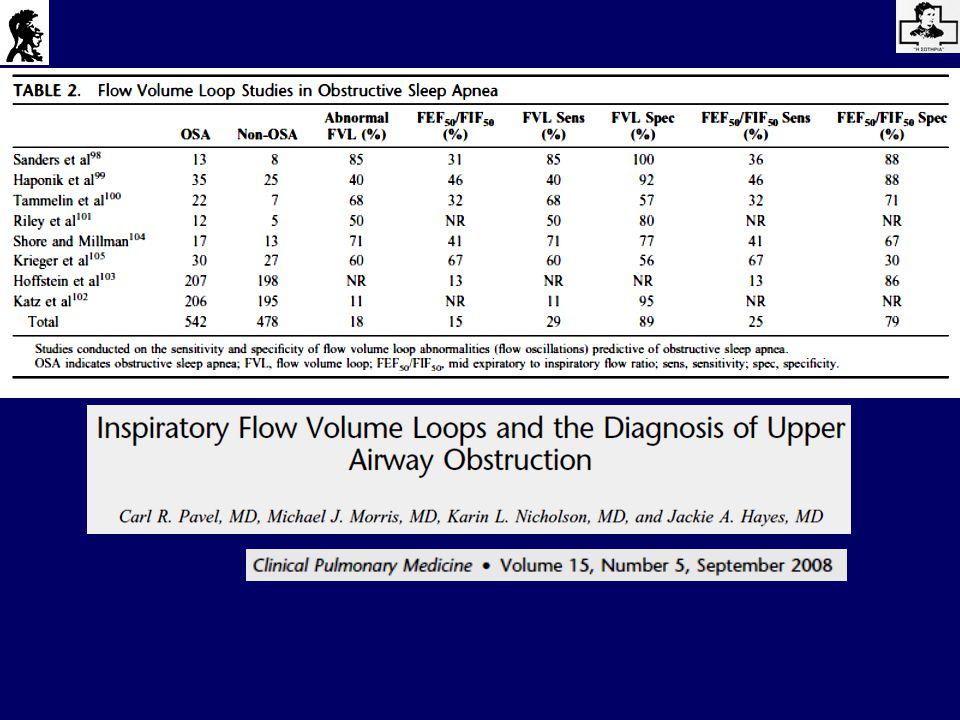 Verin et al, Thorax 2002; 57: 423-28 Ανίχνευση του Συνδρόμου Απνοιών/Υποπνοιών στον ύπνο με την τεχνική της Αρνητικής Πίεσης (NEP) -5 cm H 2 0 Supine -10 cm H 2 O Supine 19 OSAHS with normal lung function