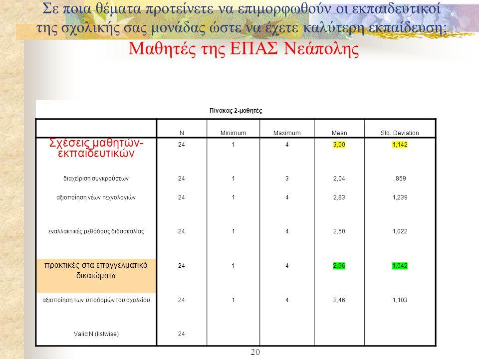 19 Πίνακας 6 NMinimumMaximumMeanStd. Deviation αναλυτικά προγράμματα20131,80,696 κλίμα - κουλτούρα σχολείου20142,15,988 ποιότητα διδασκαλίας20142,901,