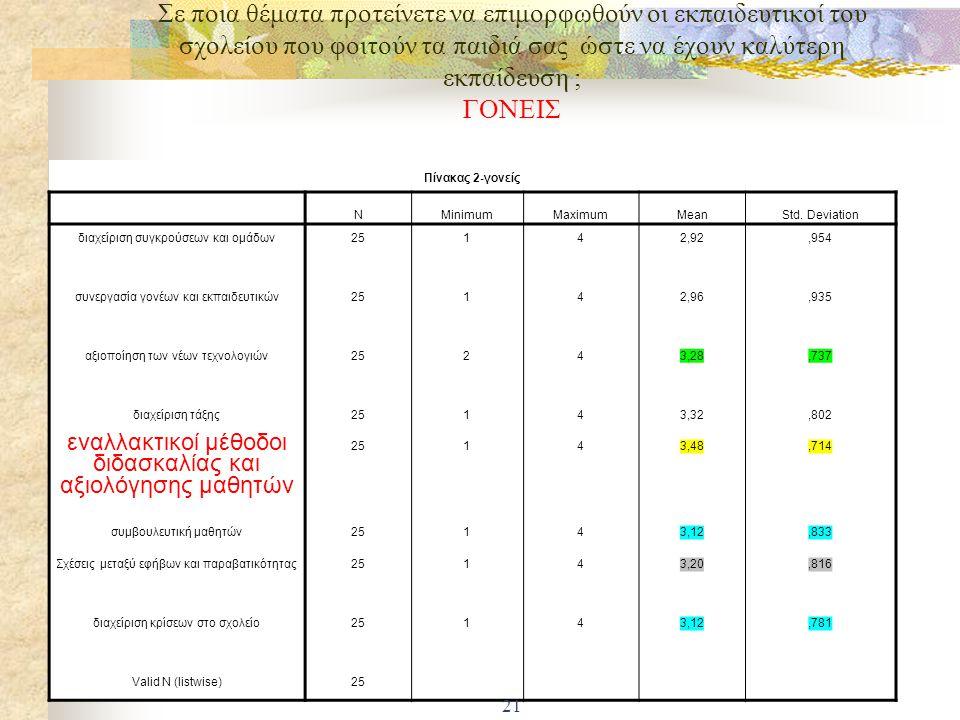 Σε ποια θέματα προτείνετε να επιμορφωθούν οι εκπαιδευτικοί της σχολικής σας μονάδας ώστε να έχετε καλύτερη εκπαίδευση; Μαθητές της ΕΠΑΣ Νεάπολης 20 Πί