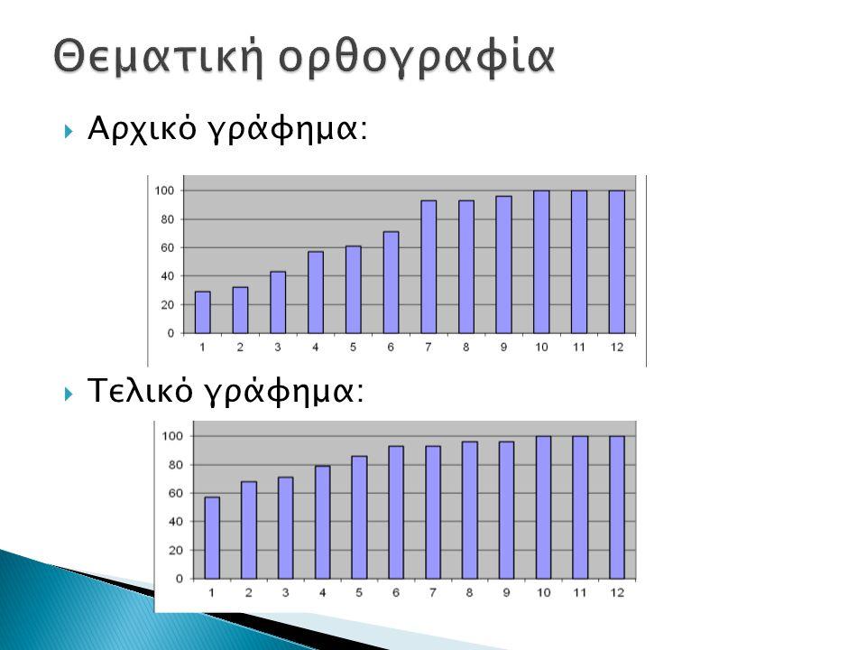  Αρχικό γράφημα:  Τελικό γράφημα: