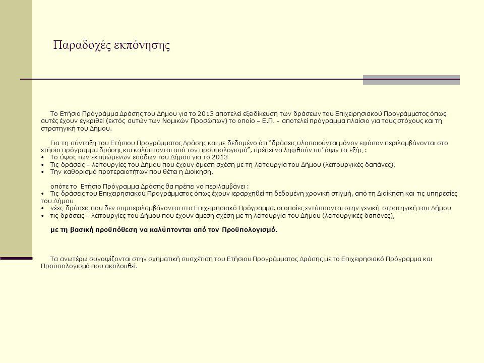 Το Ετήσιο Πρόγράμμα Δράσης του Δήμου για το 2013 αποτελεί εξειδίκευση των δράσεων του Επιχειρησιακού Προγράμματος όπως αυτές έχουν εγκριθεί (εκτός αυτ
