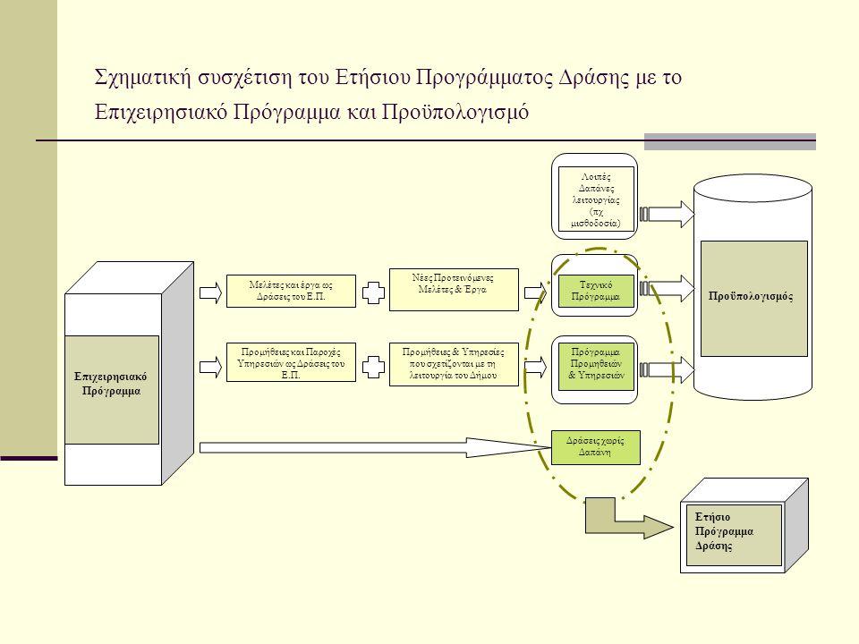 Ιεράρχηση Δράσεων Σύμφωνα με το Οδηγό για το Επιχειρησιακό Πρόγραμμα : Οι δράσεις ιεραρχούνται και διακρίνονται ανάλογα με την προτεραιότητα τους Οι βαθμίδες προτεραιότητας που προτείνονται είναι Α, Β και Γ: Α προτεραιότητα: Δράσεις που πρέπει να υλοποιηθούν άμεσα/βραχυπρόθεσμα, απαντούν σε άμεσες ανάγκες πολιτών, ανάγκες της περιοχής, ή του ίδιου του Δήμου και των Νομικών του Προσώπων ως Οργανισμών, και για τις οποίες έχουν διασφαλιστεί οι απαραίτητοι πόροι (χρηματοδότηση, ανθρώπινοι πόροι, υποδομή, εξοπλισμός, κλπ.) Β προτεραιότητα: Δράσεις που πρέπει να υλοποιηθούν μεσοπρόθεσμα ή προϋποθέτουν συνέργιες ή απαντούν σε λιγότερο άμεσες ανάγκες πολιτών ή ανάγκες της περιοχής, ή του ίδιου του Δήμου και των Νομικών του Προσώπων ως Οργανισμών, ή για τις οποίες δεν έχουν διασφαλιστεί συνολικά οι απαραίτητοι πόροι (χρηματοδότηση, ανθρώπινοι πόροι, υποδομή, εξοπλισμός, κλπ.) Γ προτεραιότητα: Δράσεις που πρέπει να υλοποιηθούν μακροπρόθεσμα, προϋποθέτουν τη επίτευξη άλλων δράσεων που προηγούνται στην υλοποίηση και για τις οποίες έχουν μερικά διασφαλιστεί οι απαραίτητοι πόροι (χρηματοδότηση, ανθρώπινοι πόροι, υποδομή, εξοπλισμός, κλπ.) Η ανωτέρω διάκριση κρίνεται αναγκαία για την κατανομή περιορισμένων οικονομικών πόρων κατά το βήμα του οικονομικού προγραμματισμού.