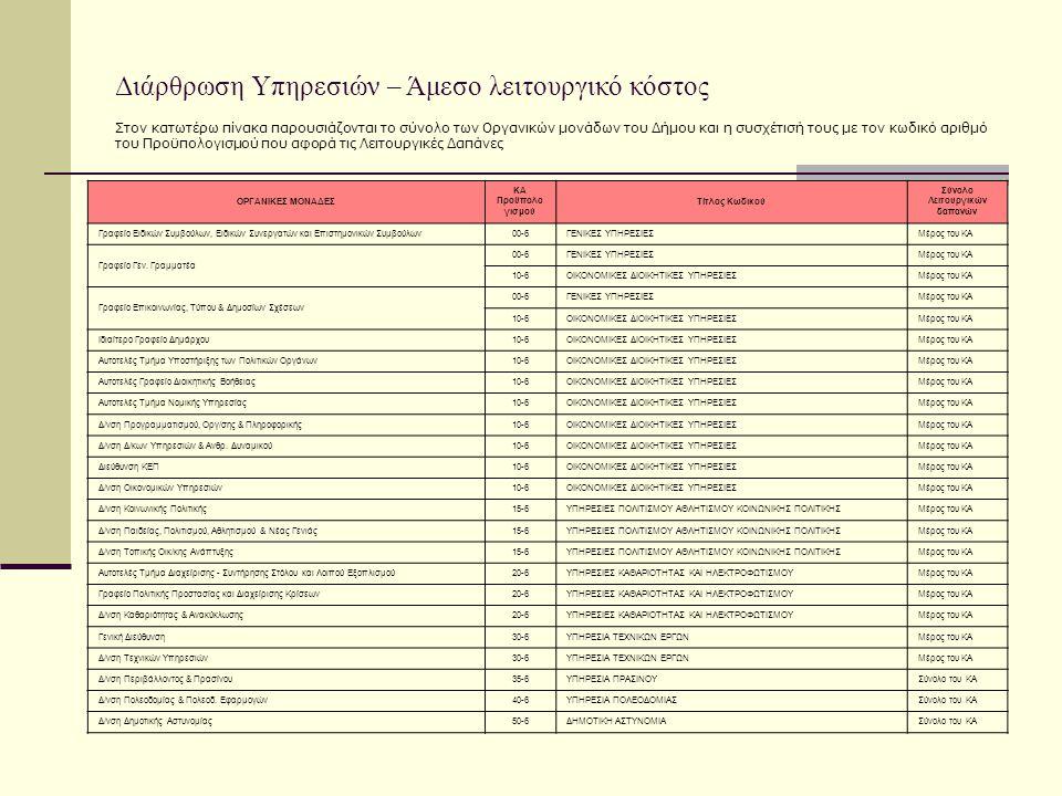 Στον κατωτέρω πίνακα παρουσιάζονται το σύνολο των Οργανικών μονάδων του Δήμου και η συσχέτισή τους με τον κωδικό αριθμό του Προϋπολογισμού που αφορά τ