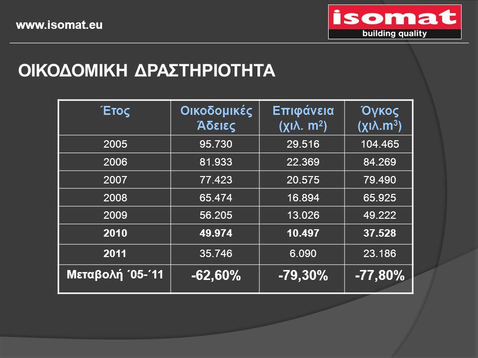 www.isomat.eu ΈτοςΟικοδομικές Άδειες Επιφάνεια (χιλ. m 2 ) Όγκος (χιλ.m 3 ) 200595.73029.516104.465 200681.93322.36984.269 200777.42320.57579.490 2008