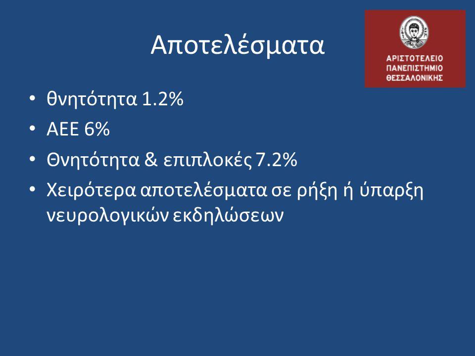 Αποτελέσματα • θνητότητα 1.2% • ΑΕΕ 6% • Θνητότητα & επιπλοκές 7.2% • Χειρότερα αποτελέσματα σε ρήξη ή ύπαρξη νευρολογικών εκδηλώσεων