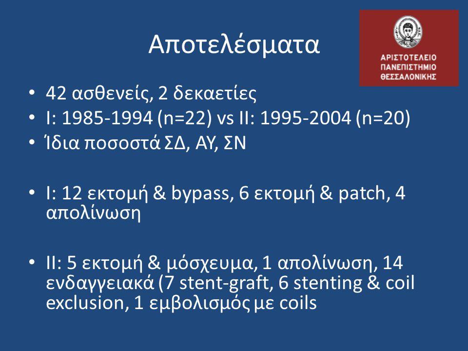 • 42 ασθενείς, 2 δεκαετίες • Ι: 1985-1994 (n=22) vs ΙΙ: 1995-2004 (n=20) • Ίδια ποσοστά ΣΔ, ΑΥ, ΣΝ • Ι: 12 εκτομή & bypass, 6 εκτομή & patch, 4 απολίν
