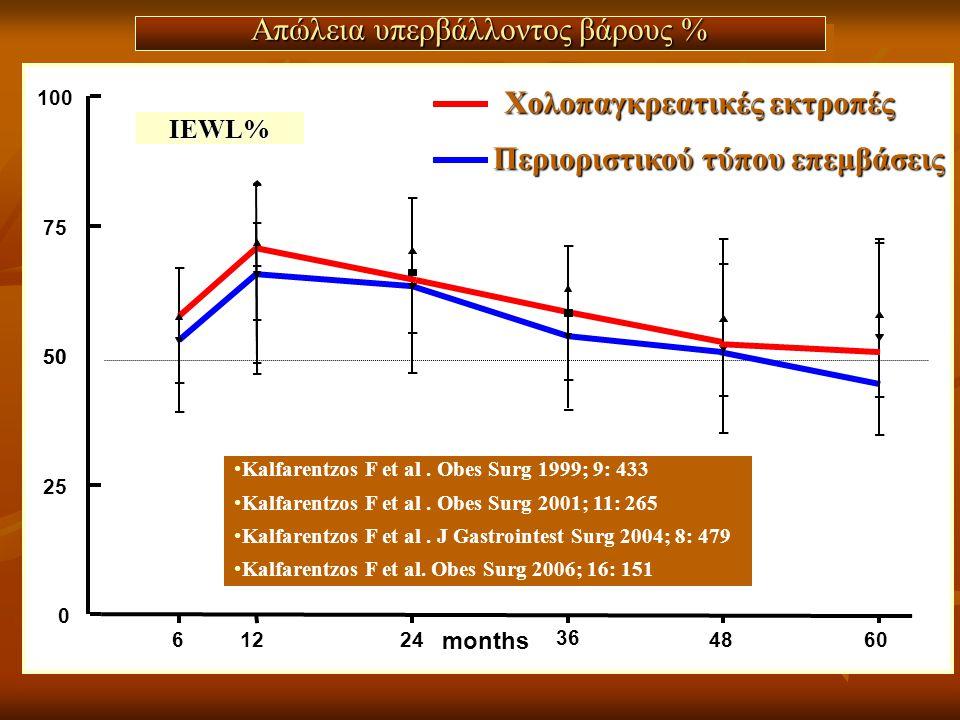Απώλεια υπερβάλλοντος βάρους % 50 61224 36 4860 0 25 75 100 50 Περιοριστικού τύπου επεμβάσεις Χολοπαγκρεατικές εκτροπές months IEWL% •Kalfarentzos F e