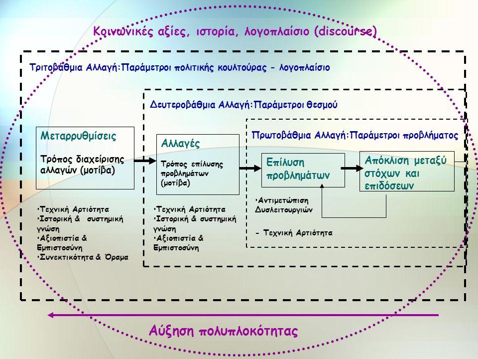 Απόκλιση μεταξύ στόχων και επιδόσεων Μεταρρυθμίσεις Τρόπος διαχείρισης αλλαγών (μοτίβα) Πρωτοβάθμια Αλλαγή:Παράμετροι προβλήματος •Αντιμετώπιση Δυσλειτουργιών Δευτεροβάθμια Αλλαγή:Παράμετροι θεσμού •Τεχνική Αρτιότητα •Ιστορική & συστημική γνώση •Αξιοπιστία & Εμπιστοσύνη Τριτοβάθμια Αλλαγή:Παράμετροι πολιτικής κουλτούρας - λογοπλαίσιο •Τεχνική Αρτιότητα •Ιστορική & συστημική γνώση •Αξιοπιστία & Εμπιστοσύνη •Συνεκτικότητα & Όραμα Επίλυση προβλημάτων Αλλαγές Τρόπος επίλυσης προβλημάτων (μοτίβα) - Τεχνική Αρτιότητα Κοινωνικές αξίες, ιστορία, λογοπλαίσιο (discourse) Αύξηση πολυπλοκότητας