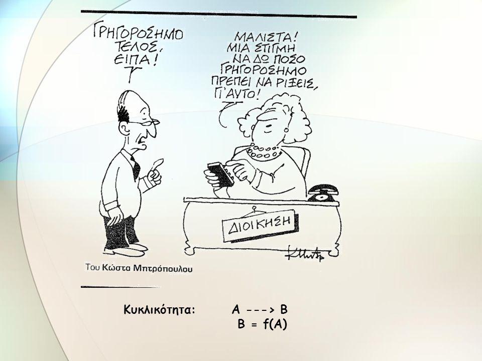 Τύποι αλλαγών (α) Επίλυση προβλημάτων (β) Διαχείριση αλλαγών (γ) Διαχείριση μεταρρυθμίσεων Από το (α) στο (γ): αύξηση της πολυπλοκότητας - της πλαισιακότητας (contextuality), της συγκρουσιακότητας και της κυκλικότητας (recursivity) Πηγή: Παπούλιας (2007)