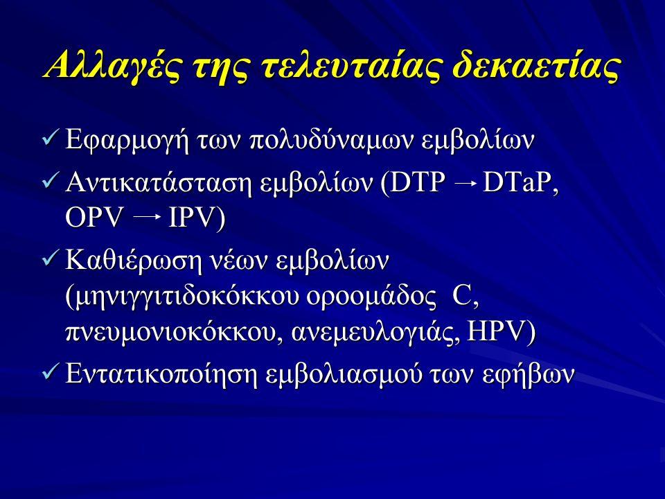 Αλλαγές της τελευταίας δεκαετίας  Εφαρμογή των πολυδύναμων εμβολίων  Αντικατάσταση εμβολίων (DTP DTaP, OPV IPV)  Καθιέρωση νέων εμβολίων (μηνιγγιτι