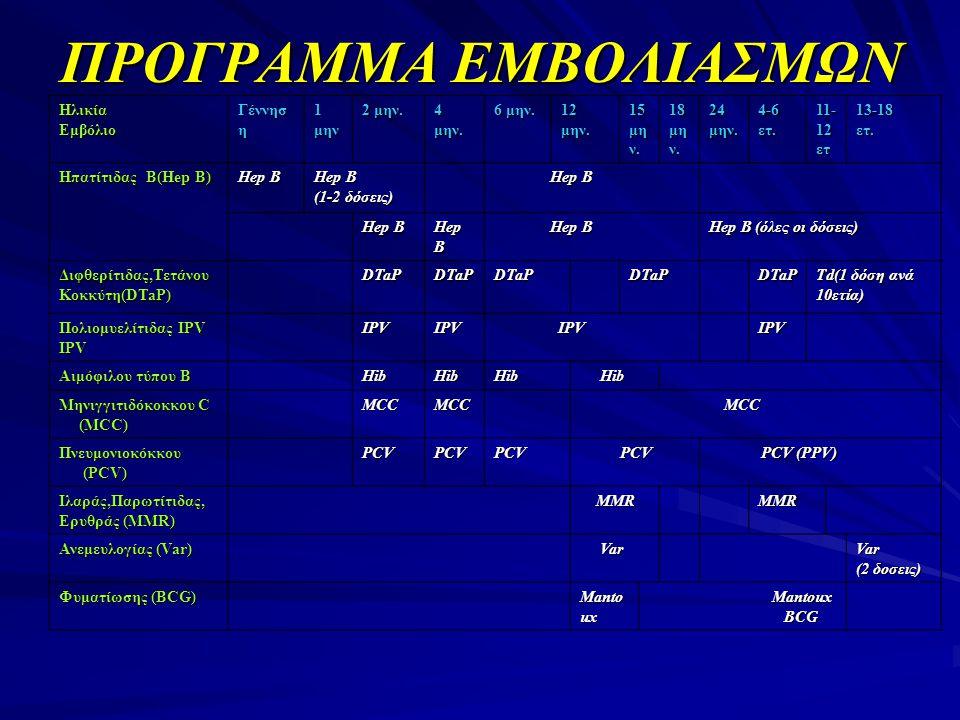 ΠΡΟΓΡΑΜΜΑ ΕΜΒΟΛΙΑΣΜΩΝ ΗλικίαΕμβόλιο Γέννησ η 1 μην 2 μην. 4 μην. 6 μην. 12 μην. 15 μη ν. 18 μη ν. 24 μην. 4-6 ετ. 11- 12 ετ 13-18ετ. Ηπατίτιδας Β(Hep