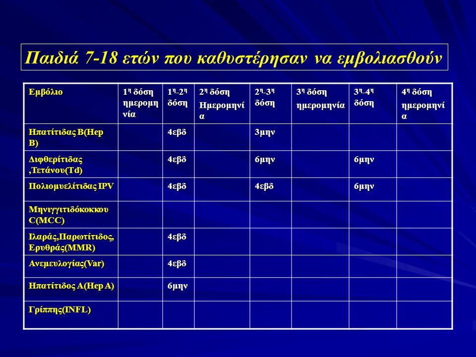 Εμβόλιο 1 η δόση ημερομη νία 1 η -2 η δόση 2 η δόση Ημερομηνί α 2 η -3 η δόση 3 η δόση ημερομηνία 3 η -4 η δόση 4 η δόση ημερομηνί α Ηπατίτιδας Β(Hep