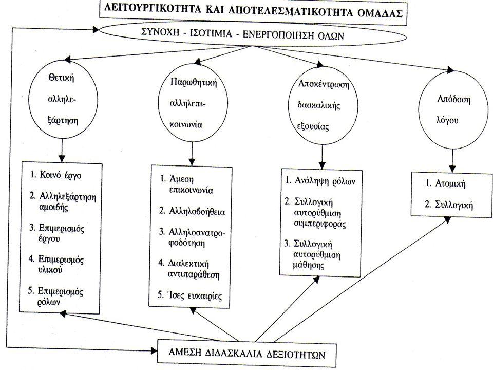 6 Τα χαρακτηριστικά της συνεργατικής σχολικής εργασίας  Θετική αλληλεξάρτηση μεταξύ των μελών της ομάδας (επιμερισμός έργου, υλικού, ρόλων)  Άμεση προσωπική επικοινωνία μεταξύ των μελών  Συλλογική ευθύνη για το άτομο  Συνεχής εξάσκηση σε ικανότητες διαπροσωπικής επικοινωνίας και συλλογικής εργασίας  Ανομοιογένεια στη σύνθεση της ομάδας  Εναλλαγή ρόλων