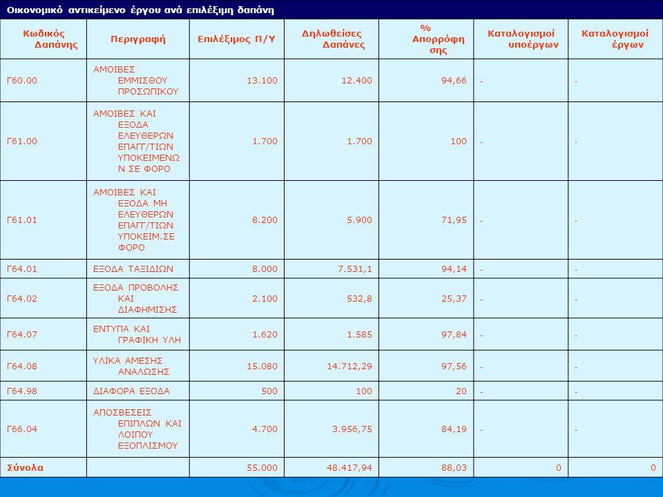 Οικονομικό αντικείμενο έργου ανά επιλέξιμη δαπάνη Κωδικός Δαπάνης ΠεριγραφήΕπιλέξιμος Π/Υ Δηλωθείσες Δαπάνες % Απορρόφη σης Καταλογισμοί υποέργων Καταλογισμοί έργων Γ60.00 ΑΜΟΙΒΕΣ ΕΜΜΙΣΘΟΥ ΠΡΟΣΩΠΙΚΟΥ 13.10012.40094,66 -- Γ61.00 ΑΜΟΙΒΕΣ ΚΑΙ ΕΞΟΔΑ ΕΛΕΥΘΕΡΩΝ ΕΠΑΓΓ/ΤΙΩΝ ΥΠΟΚΕΙΜΕΝΩ Ν ΣΕ ΦΟΡΟ 1.700 100 -- Γ61.01 ΑΜΟΙΒΕΣ ΚΑΙ ΕΞΟΔΑ ΜΗ ΕΛΕΥΘΕΡΩΝ ΕΠΑΓΓ/ΤΙΩΝ ΥΠΟΚΕΙΜ.ΣΕ ΦΟΡΟ 8.2005.90071,95 -- Γ64.01ΕΞΟΔΑ ΤΑΞΙΔΙΩΝ8.0007.531,194,14 -- Γ64.02 ΕΞΟΔΑ ΠΡΟΒΟΛΗΣ ΚΑΙ ΔΙΑΦΗΜΙΣΗΣ 2.100532,825,37 -- Γ64.07 ΕΝΤΥΠΑ ΚΑΙ ΓΡΑΦΙΚΗ ΥΛΗ 1.6201.58597,84 -- Γ64.08 ΥΛΙΚΑ ΑΜΕΣΗΣ ΑΝΑΛΩΣΗΣ 15.08014.712,2997,56 -- Γ64.98ΔΙΑΦΟΡΑ ΕΞΟΔΑ50010020 -- Γ66.04 ΑΠΟΣΒΕΣΕΙΣ ΕΠΙΠΛΩΝ ΚΑΙ ΛΟΙΠΟΥ ΕΞΟΠΛΙΣΜΟΥ 4.7003.956,7584,19 -- Σύνολα55.00048.417,9488,0300