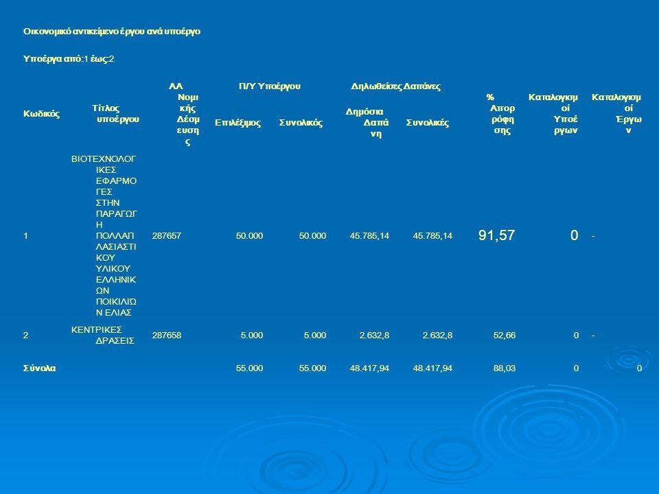 Οικονομικό αντικείμενο έργου ανά υποέργο Υποέργα από:1 έως:2 Κωδικός Τίτλος υποέργου AA Νομι κής Δέσμ ευση ς Π/Υ ΥποέργουΔηλωθείσες Δαπάνες % Απορ ρόφη σης Καταλογισμ οί Υποέ ργων Καταλογισμ οί Έργω ν ΕπιλέξιμοςΣυνολικός Δημόσια Δαπά νη Συνολικές 1 ΒΙΟΤΕΧΝΟΛΟΓ ΙΚΕΣ ΕΦΑΡΜΟ ΓΕΣ ΣΤΗΝ ΠΑΡΑΓΩΓ Η ΠΟΛΛΑΠ ΛΑΣΙΑΣΤΙ ΚΟΥ ΥΛΙΚΟΥ ΕΛΛΗΝΙΚ ΩΝ ΠΟΙΚΙΛΙΏ Ν ΕΛΙΑΣ 28765750.000 45.785,14 91,570 - 2 ΚΕΝΤΡΙΚΕΣ ΔΡΑΣΕΙΣ 2876585.000 2.632,8 52,660- Σύνολα55.000 48.417,94 88,0300
