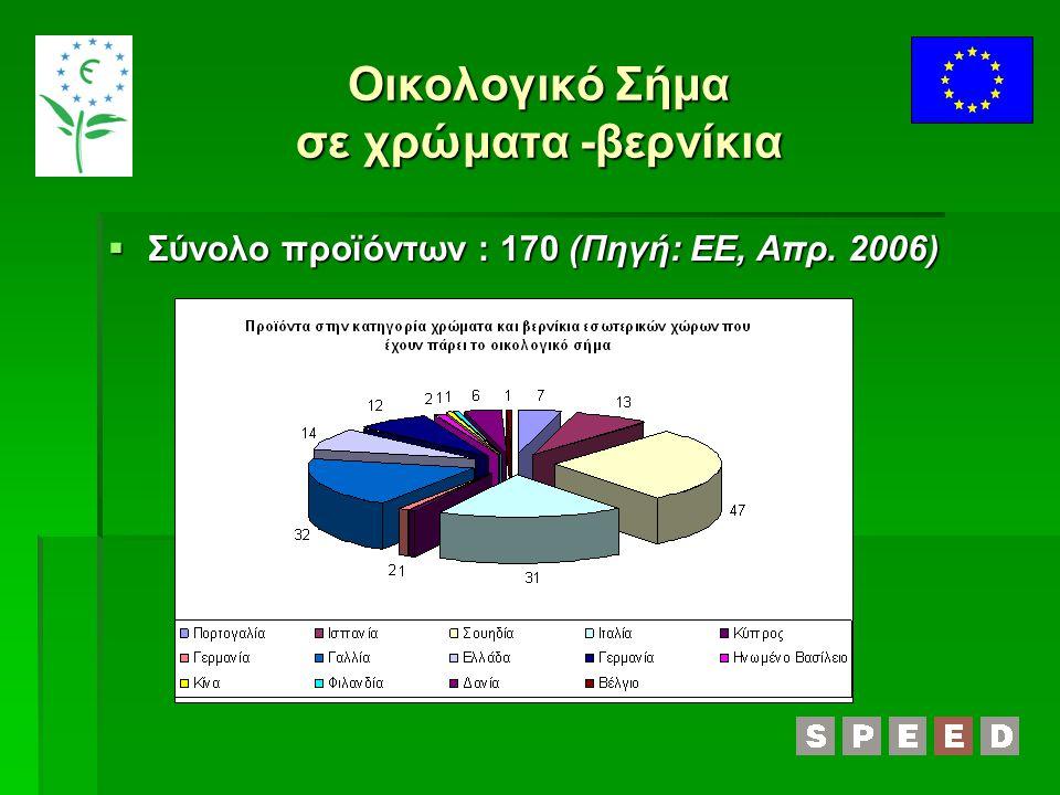  Σύνολο προϊόντων : 170 (Πηγή: ΕΕ, Απρ. 2006)