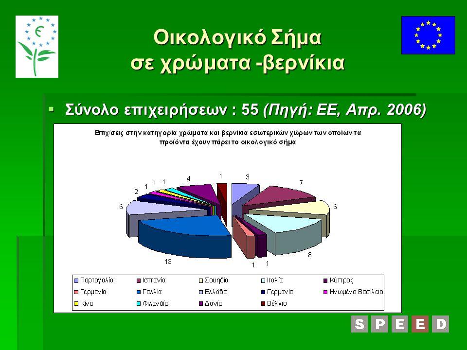 Οικολογικό Σήμα σε χρώματα -βερνίκια  Σύνολο επιχειρήσεων : 55 (Πηγή: ΕΕ, Απρ. 2006)