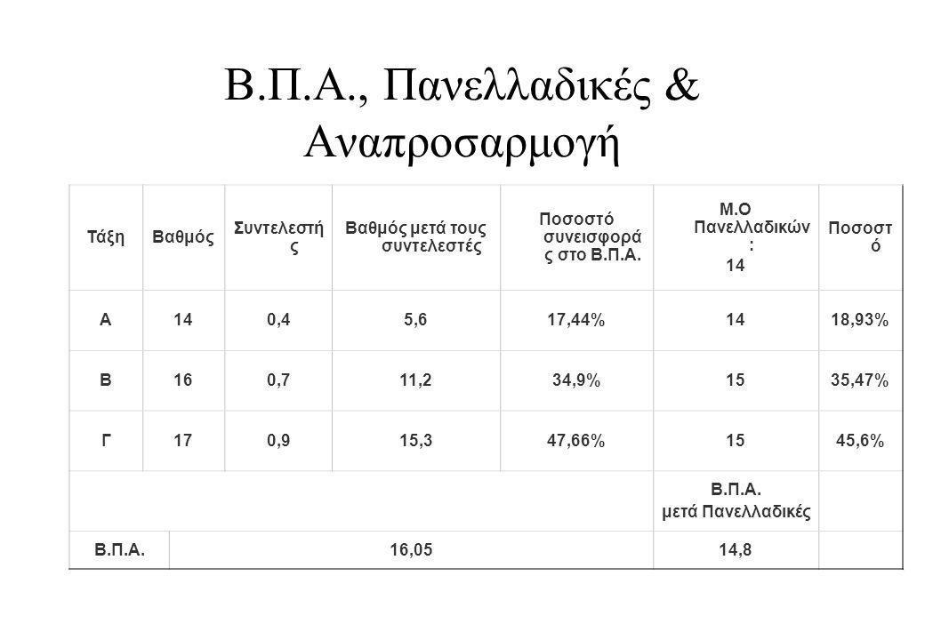 Β.Π.Α., Πανελλαδικές & Αναπροσαρμογή ΤάξηΒαθμός Συντελεστή ς Βαθμός μετά τους συντελεστές Ποσοστό συνεισφορά ς στο Β.Π.Α.