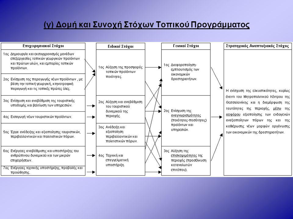 (γ) Δομή και Συνοχή Στόχων Τοπικού Προγράμματος