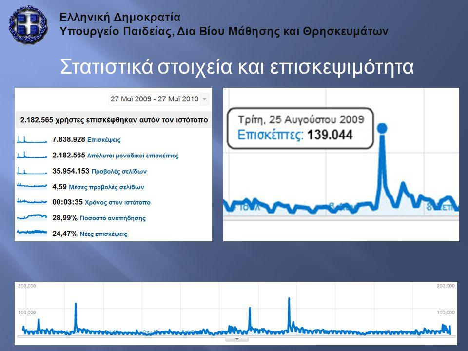Ελληνική Δημοκρατία Υπουργείο Παιδείας, Δια Βίου Μάθησης και Θρησκευμάτων Στατιστικά στοιχεία και επισκεψιμότητα