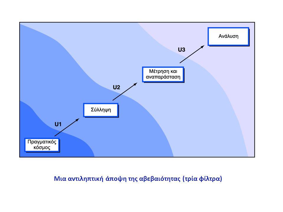 1 ο φίλτρο: Αβεβαιότητα στην αντίληψη Χωρική αβεβαιότητα Φυσικές γεωγραφικές μονάδες; Διμεταβλητές / πολυμεταβλητές επεκτάσεις; Διακριτά αντικείμενα Αοριστία Στατιστική, Χαρτογραφική, Γνωστική Αμφισημία Τιμές, γλώσσα