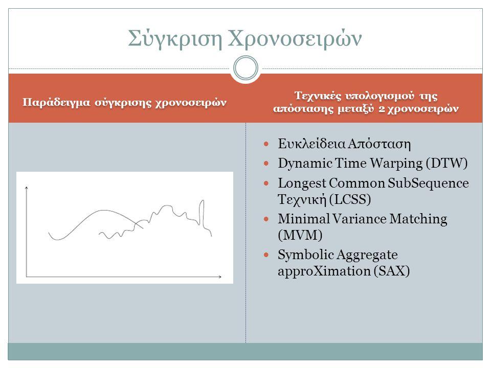 Παράδειγμα σύγκρισης χρονοσειρών Τεχνικές υπολογισμού της απόστασης μεταξύ 2 χρονοσειρών  Ευκλείδεια Απόσταση  Dynamic Time Warping (DTW)  Longest