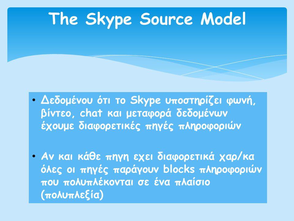• Δεδομένου ότι το Skype υποστηρίζει φωνή, βίντεο, chat και μεταφορά δεδομένων έχουμε διαφορετικές πηγές πληροφοριών • Αν και κάθε πηγη εχει διαφορετι