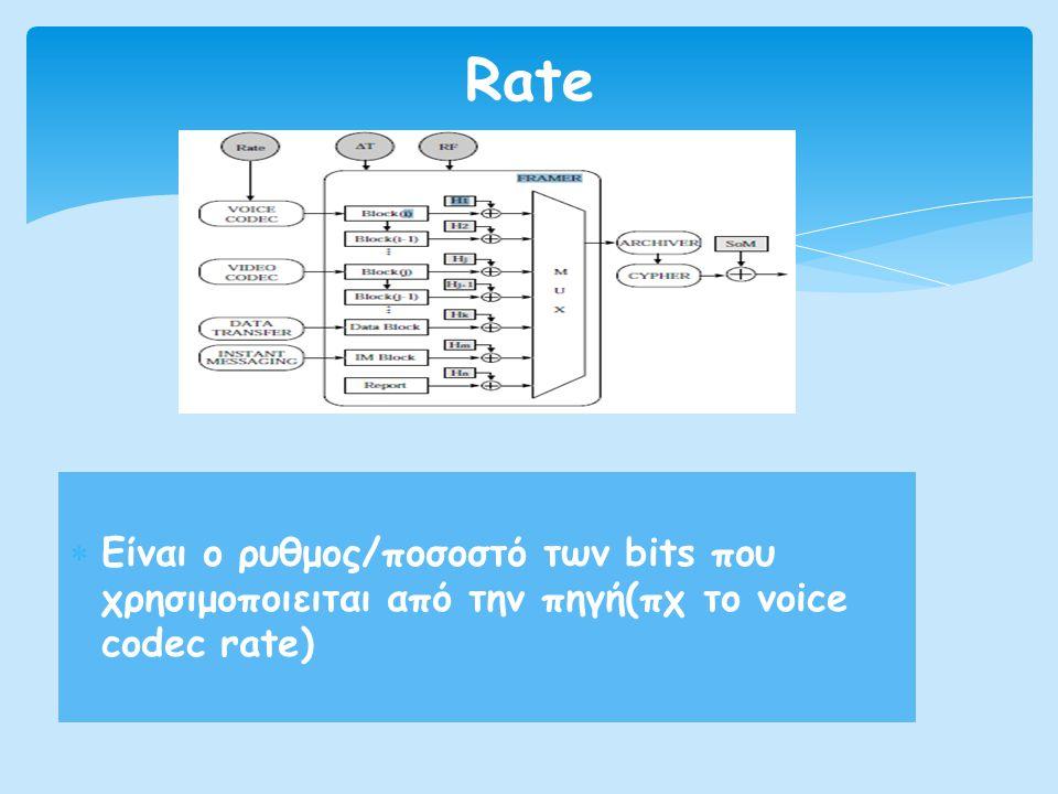  Είναι o ρυθμος/ποσοστό των bits που χρησιμοποιειται από την πηγή(πχ το voice codec rate) Rate