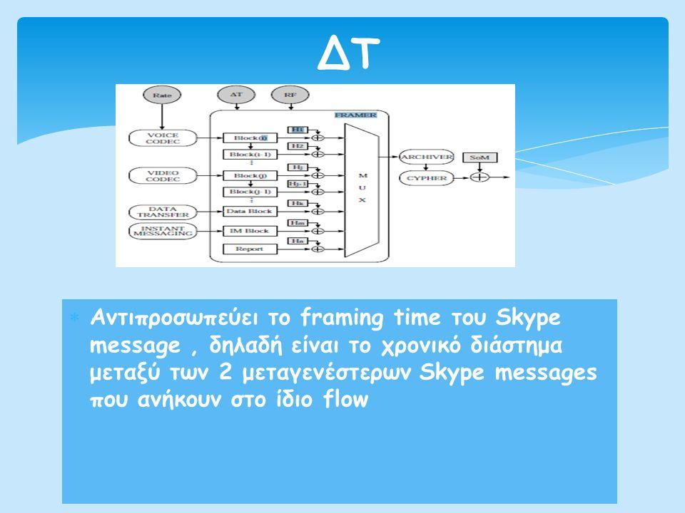  Αντιπροσωπεύει το framing time του Skype message, δηλαδή είναι το χρονικό διάστημα μεταξύ των 2 μεταγενέστερων Skype messages που ανήκουν στο ίδιο f
