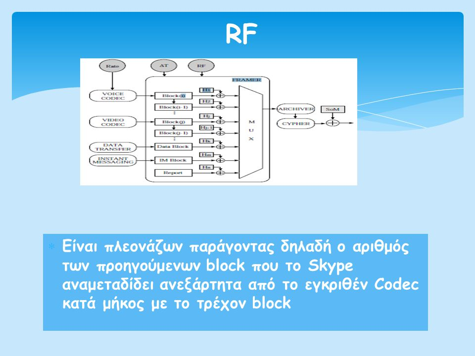  Είναι πλεονάζων παράγοντας δηλαδή ο αριθμός των προηγούμενων block που το Skype αναμεταδίδει ανεξάρτητα από το εγκριθέν Codec κατά μήκος με το τρέχο