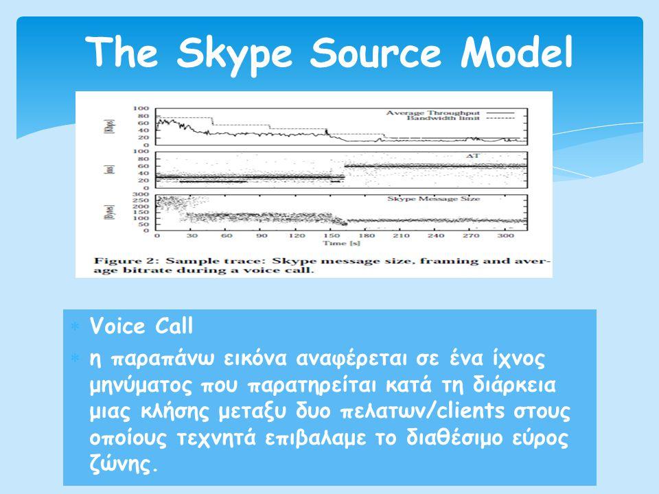  Voice Call  η παραπάνω εικόνα αναφέρεται σε ένα ίχνος μηνύματος που παρατηρείται κατά τη διάρκεια μιας κλήσης μεταξυ δυο πελατων/clients στους οποίους τεχνητά επιβαλαμε το διαθέσιμο εύρος ζώνης.