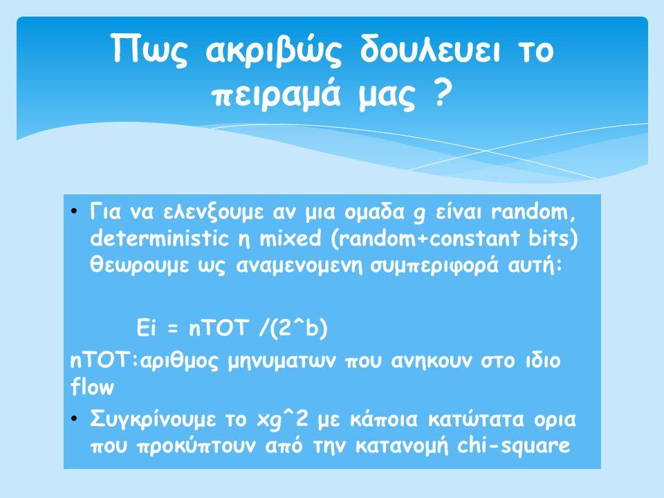 • Για να ελενξουμε αν μια ομαδα g είναι random, deterministic η mixed (random+constant bits) θεωρουμε ως αναμενομενη συμπεριφορά αυτή: Ei = nTOT /(2^b