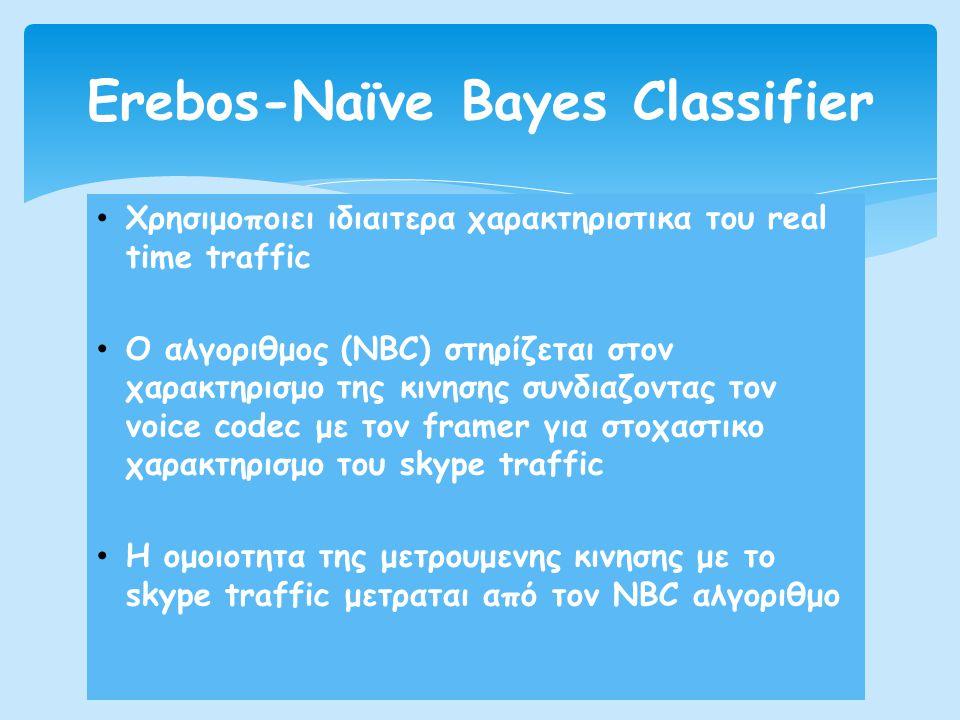 • Χρησιμοποιει ιδιαιτερα χαρακτηριστικα του real time traffic • Ο αλγοριθμος (NBC) στηρίζεται στον χαρακτηρισμο της κινησης συνδιαζοντας τον voice cod