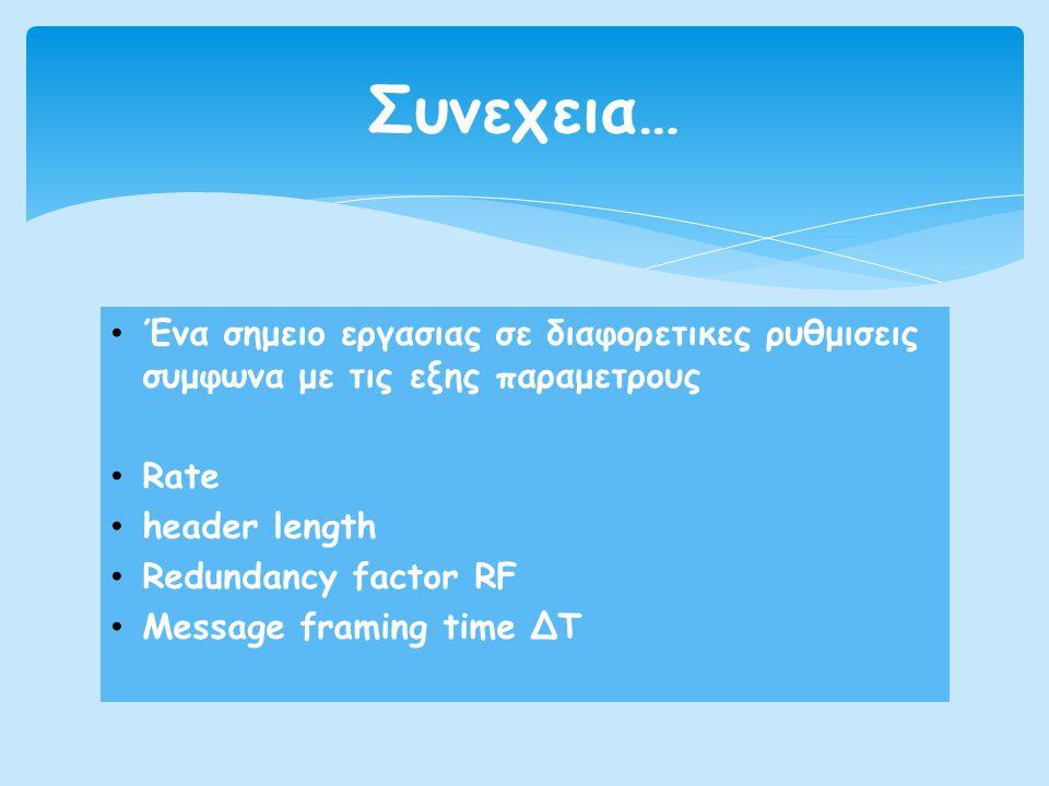 • Ένα σημειο εργασιας σε διαφορετικες ρυθμισεις συμφωνα με τις εξης παραμετρους • Rate • header length • Redundancy factor RF • Message framing time Δ