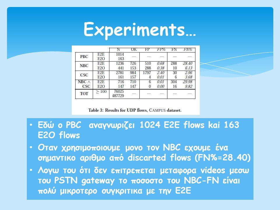 • Εδώ ο PBC αναγνωριζει 1024 Ε2Ε flows kai 163 E2O flows • Oταν χρησιμοποιουμε μονο τον NBC εχουμε ένα σημαντικο αριθμο από discarted flows (FN%=28.40