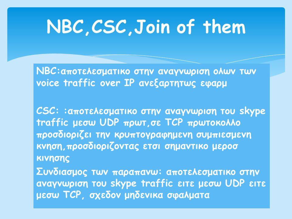NBC:αποτελεσματικο στην αναγνωριση ολων των voice traffic over IP ανεξαρτητως εφαρμ CSC: :αποτελεσματικο στην αναγνωριση του skype traffic μεσω UDP πρωτ,σε TCP πρωτοκολλο προσδιοριζει την κρυπτογραφημενη συμπιεσμενη κνηση,προσδιοριζοντας ετσι σημαντικο μεροσ κινησης Συνδιασμος των παραπανω: αποτελεσματικο στην αναγνωριση του skype traffic ειτε μεσω UDP ειτε μεσω TCP, σχεδον μηδενικα σφαλματα NBC,CSC,Join of them