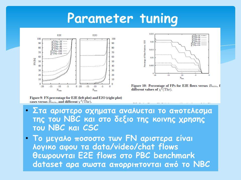 • Στα αριστερο σχηματα αναλυεται το αποτελεσμα της του NBC και στο δεξιο της κοινης χρησης του NBC και CSC • To μεγαλο ποσοστο των FN αριστερα είναι λ