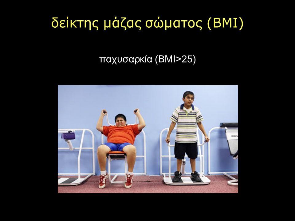 δείκτης μάζας σώματος (BMI) παχυσαρκία (ΒΜΙ>25)