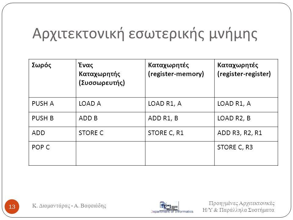 Αρχιτεκτονική εσωτερικής μνήμης ΣωρόςΈνας Καταχωρητής ( Συσσωρευτής ) Καταχωρητές (register-memory) Καταχωρητές (register-register) PUSH ALOAD ALOAD R