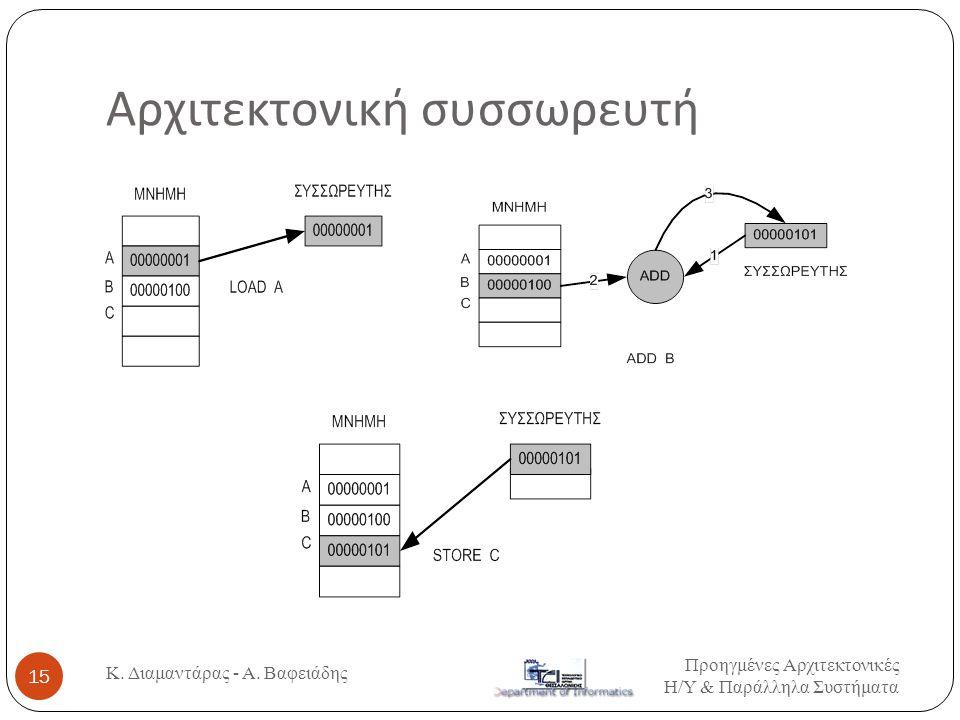 Αρχιτεκτονική συσσωρευτή Προηγμένες Αρχιτεκτονικές Η / Υ & Παράλληλα Συστήματα Κ. Διαμαντάρας - Α. Βαφειάδης 15