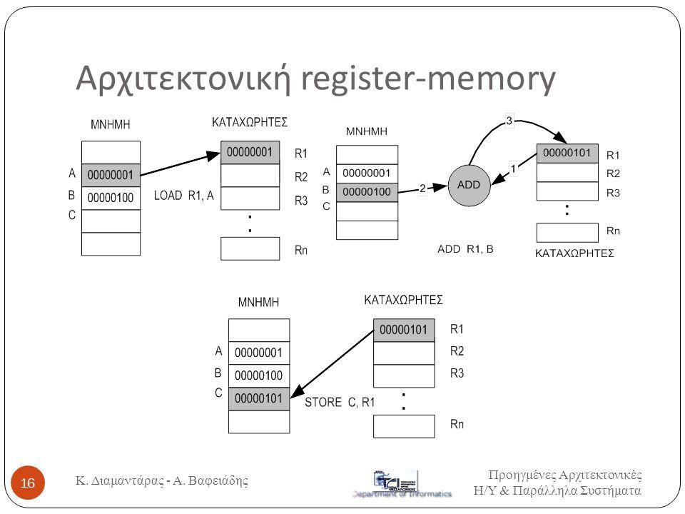 Αρχιτεκτονική register-memory Προηγμένες Αρχιτεκτονικές Η / Υ & Παράλληλα Συστήματα Κ. Διαμαντάρας - Α. Βαφειάδης 16