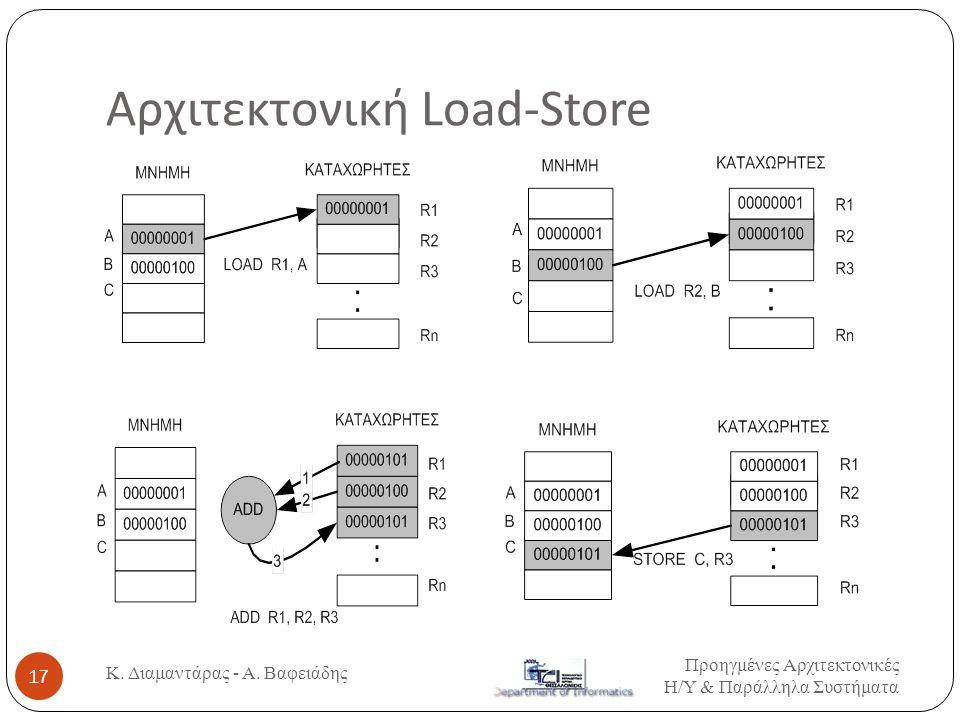 Αρχιτεκτονική Load-Store Προηγμένες Αρχιτεκτονικές Η / Υ & Παράλληλα Συστήματα Κ. Διαμαντάρας - Α. Βαφειάδης 17