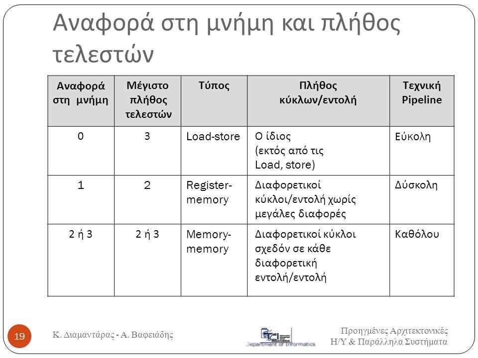 Αναφορά στη μνήμη και πλήθος τελεστών Αναφορά στη μνήμη Μέγιστο πλήθος τελεστών ΤύποςΠλήθος κύκλων / εντολή Τεχνική Pipeline 03Load-store Ο ίδιος ( εκ