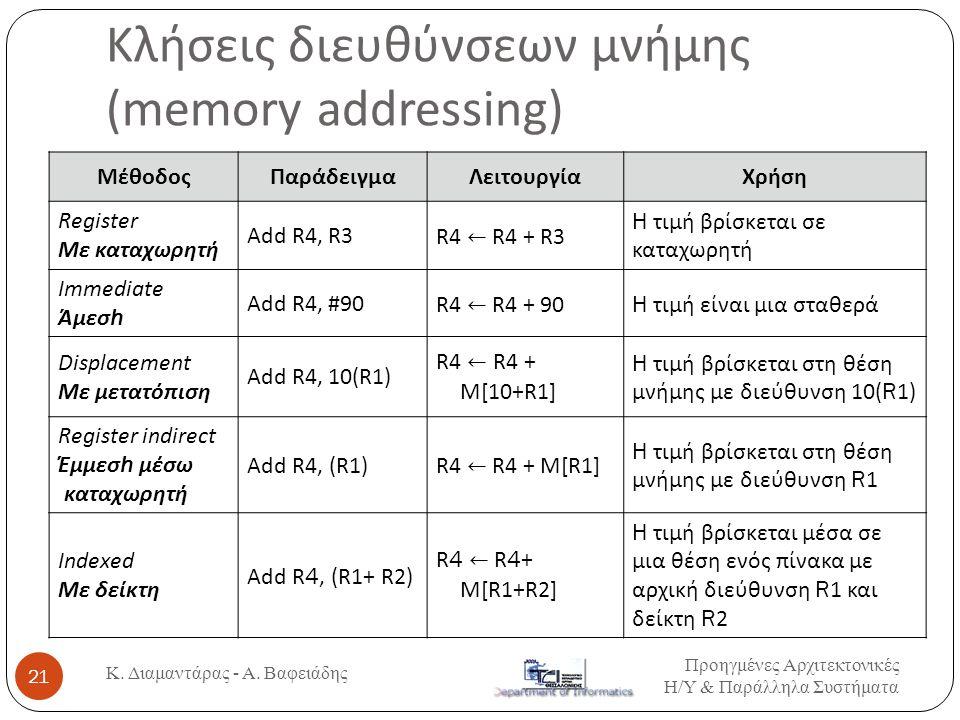 Κλήσεις διευθύνσεων μνήμης (memory addressing) ΜέθοδοςΠαράδειγμαΛειτουργίαΧρήση Register Με καταχωρητή Add R4, R3R4 ← R4 + R3 H τιμή βρίσκεται σε κατα
